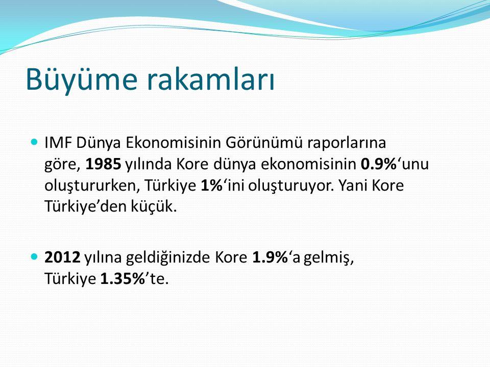 Büyüme rakamları IMF Dünya Ekonomisinin Görünümü raporlarına göre, 1985 yılında Kore dünya ekonomisinin 0.9%'unu oluştururken, Türkiye 1%'ini oluşturu