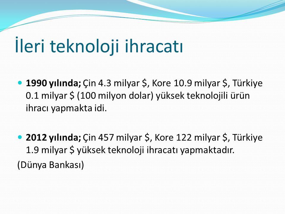 İleri teknoloji ihracatı 1990 yılında; Çin 4.3 milyar $, Kore 10.9 milyar $, Türkiye 0.1 milyar $ (100 milyon dolar) yüksek teknolojili ürün ihracı ya