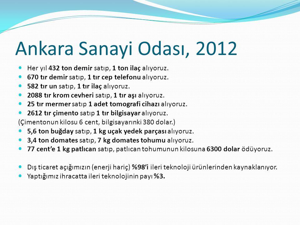 Ankara Sanayi Odası, 2012 Her yıl 432 ton demir satıp, 1 ton ilaç alıyoruz. 670 tır demir satıp, 1 tır cep telefonu alıyoruz. 582 tır un satıp, 1 tır