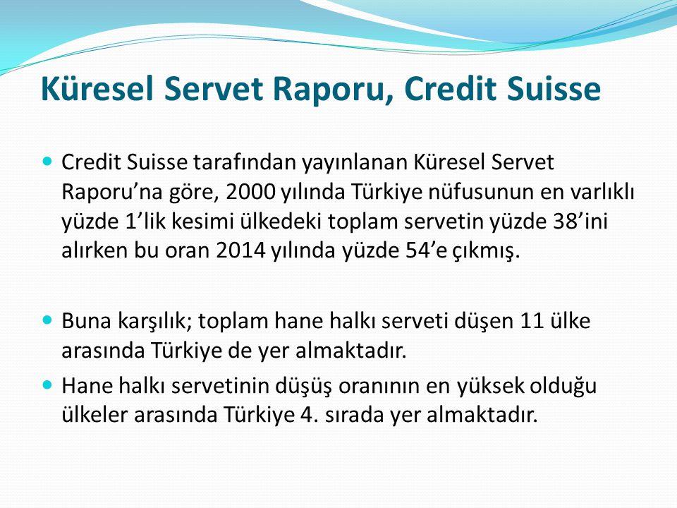 Küresel Servet Raporu, Credit Suisse Credit Suisse tarafından yayınlanan Küresel Servet Raporu'na göre, 2000 yılında Türkiye nüfusunun en varlıklı yüz