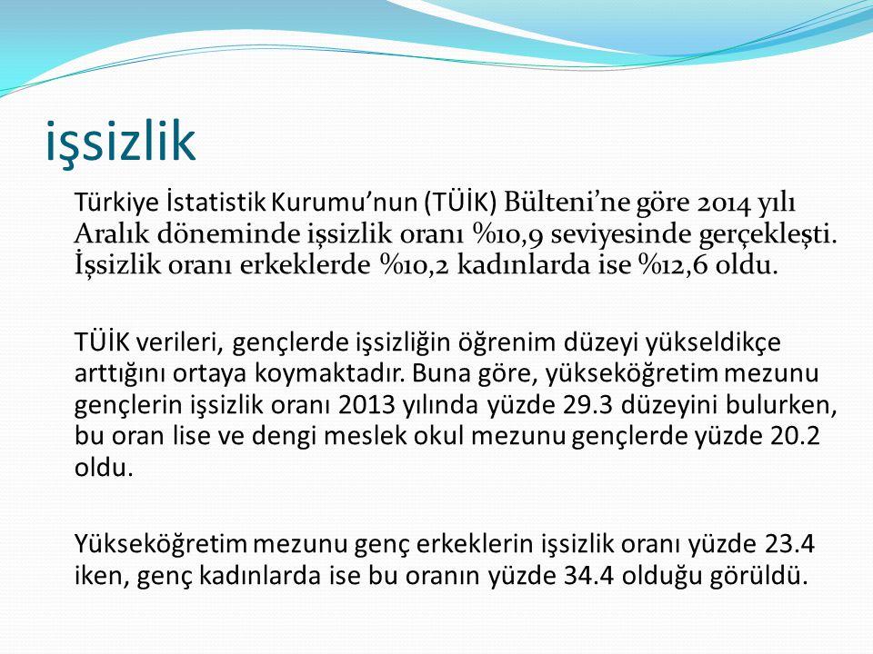 işsizlik Türkiye İstatistik Kurumu'nun (TÜİK) Bülteni'ne göre 2014 yılı Aralık döneminde işsizlik oranı %10,9 seviyesinde gerçekleşti. İşsizlik oranı