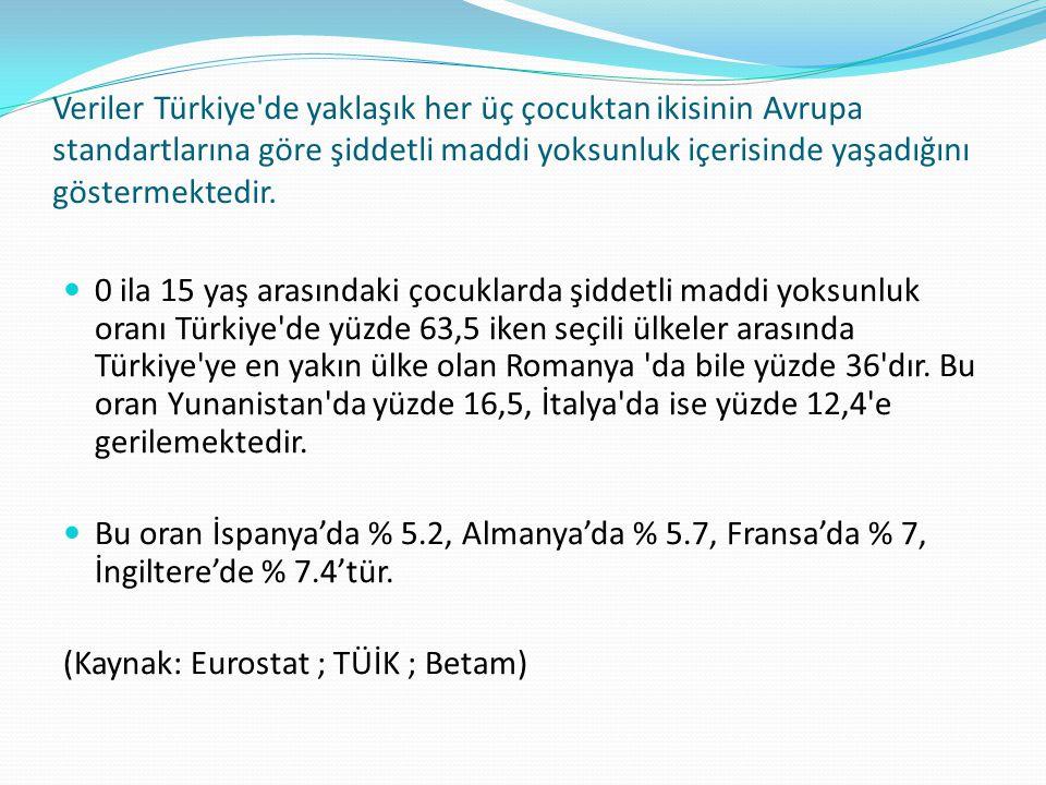 Veriler Türkiye'de yaklaşık her üç çocuktan ikisinin Avrupa standartlarına göre şiddetli maddi yoksunluk içerisinde yaşadığını göstermektedir. 0 ila 1