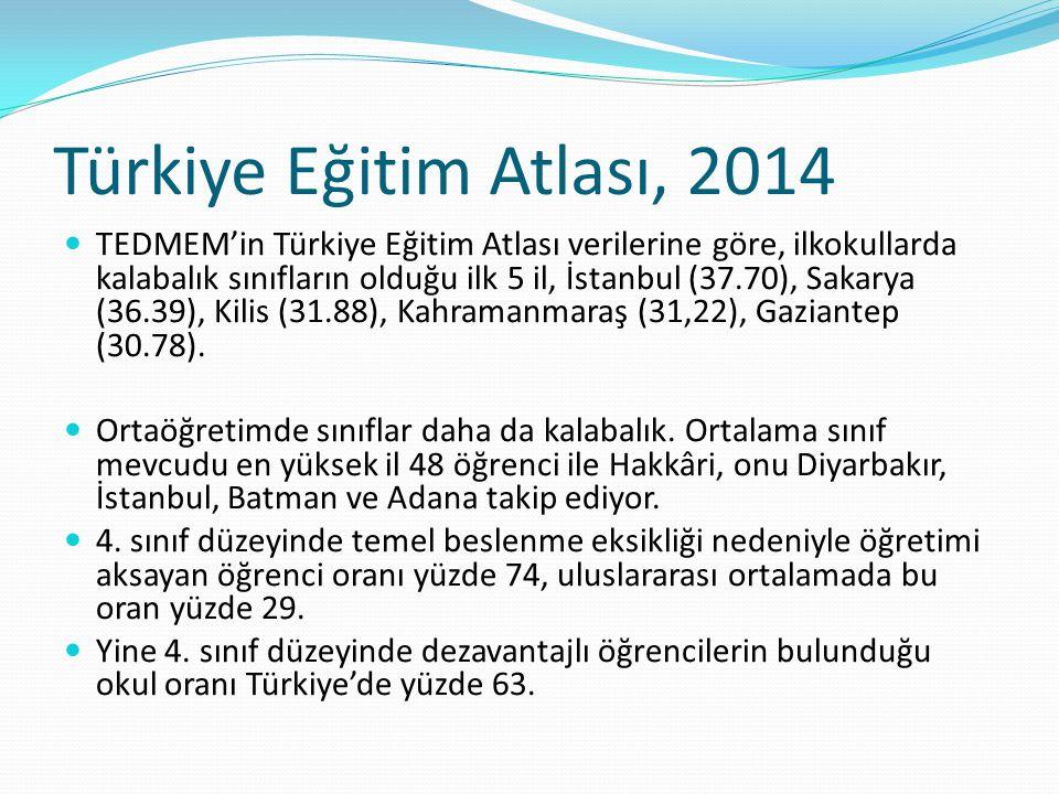 Türkiye Eğitim Atlası, 2014 TEDMEM'in Türkiye Eğitim Atlası verilerine göre, ilkokullarda kalabalık sınıfların olduğu ilk 5 il, İstanbul (37.70), Saka