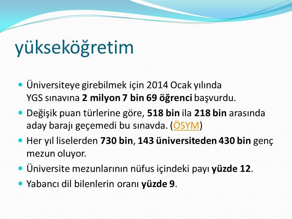 yükseköğretim Üniversiteye girebilmek için 2014 Ocak yılında YGS sınavına 2 milyon 7 bin 69 öğrenci başvurdu. Değişik puan türlerine göre, 518 bin ila