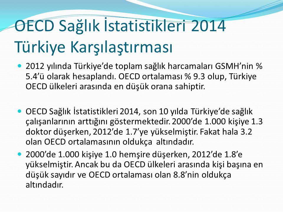 OECD Sağlık İstatistikleri 2014 Türkiye Karşılaştırması 2012 yılında Türkiye'de toplam sağlık harcamaları GSMH'nin % 5.4'ü olarak hesaplandı. OECD ort