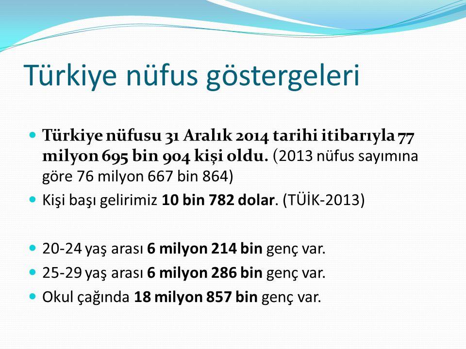 Türkiye nüfus göstergeleri Türkiye nüfusu 31 Aralık 2014 tarihi itibarıyla 77 milyon 695 bin 904 kişi oldu. (2013 nüfus sayımına göre 76 milyon 667 bi