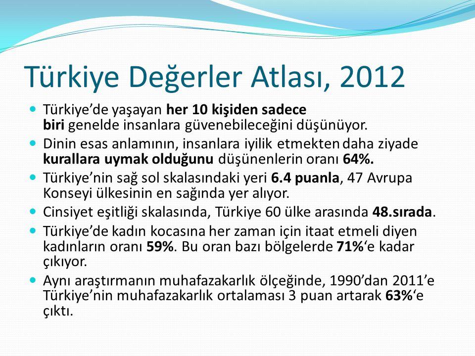 Türkiye Değerler Atlası, 2012 Türkiye'de yaşayan her 10 kişiden sadece biri genelde insanlara güvenebileceğini düşünüyor. Dinin esas anlamının, insanl
