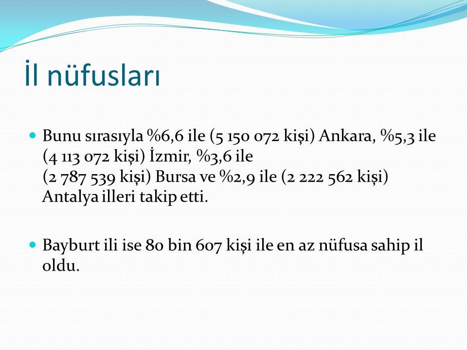 İl nüfusları Bunu sırasıyla %6,6 ile (5 150 072 kişi) Ankara, %5,3 ile (4 113 072 kişi) İzmir, %3,6 ile (2 787 539 kişi) Bursa ve %2,9 ile (2 222 562
