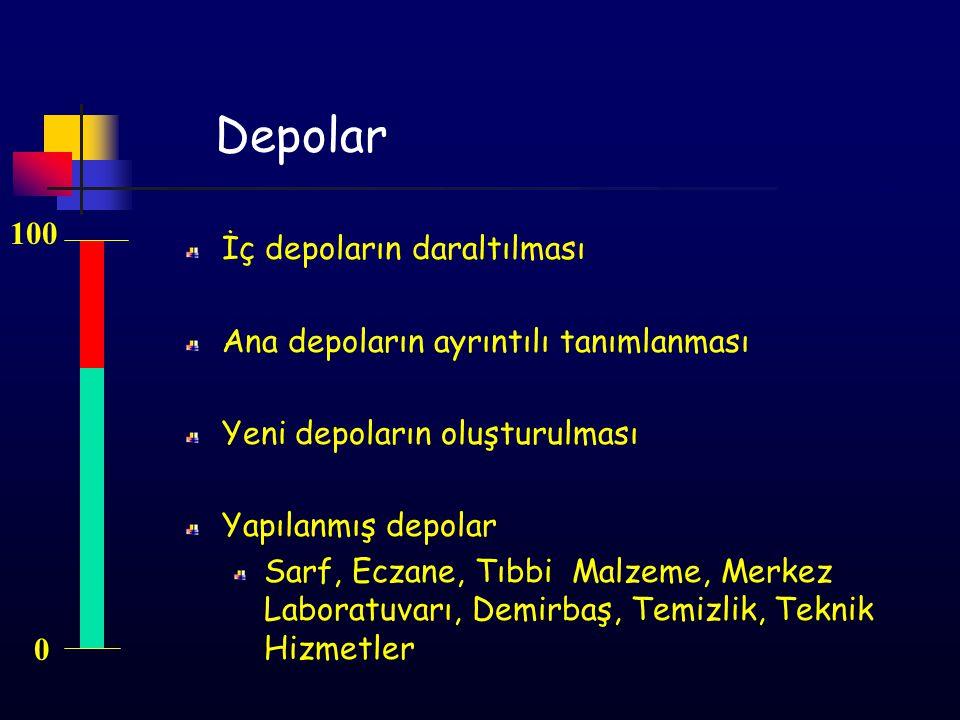 Depolar İç depoların daraltılması Ana depoların ayrıntılı tanımlanması Yeni depoların oluşturulması Yapılanmış depolar Sarf, Eczane, Tıbbi Malzeme, Me