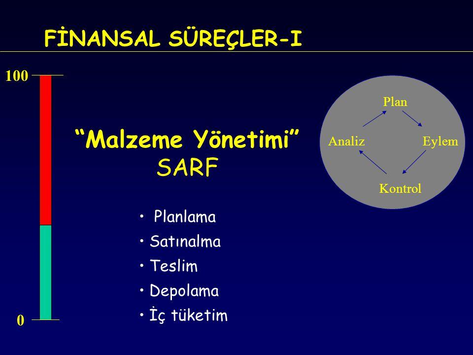 """""""Malzeme Yönetimi"""" SARF Plan Eylem Kontrol Analiz Planlama Satınalma Teslim Depolama İç tüketim 0 100 FİNANSAL SÜREÇLER-I"""