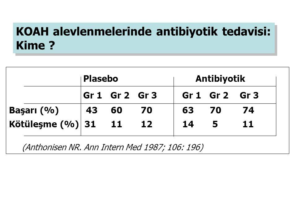Plasebo Antibiyotik Gr 1 Gr 2 Gr 3 Gr 1 Gr 2 Gr 3 Başarı (%) 43 60 70 63 70 74 Kötüleşme (%) 31 11 12 14 5 11 (Anthonisen NR. Ann Intern Med 1987; 106