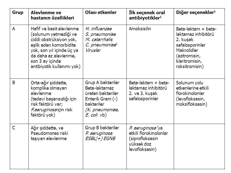 GrupAlevlenme ve hastanın özellikleri Olası etkenlerİlk seçenek oral antibiyotikler 1 Diğer seçenekler 1 AHafif ve basit alevlenme (solunum yetmezliği