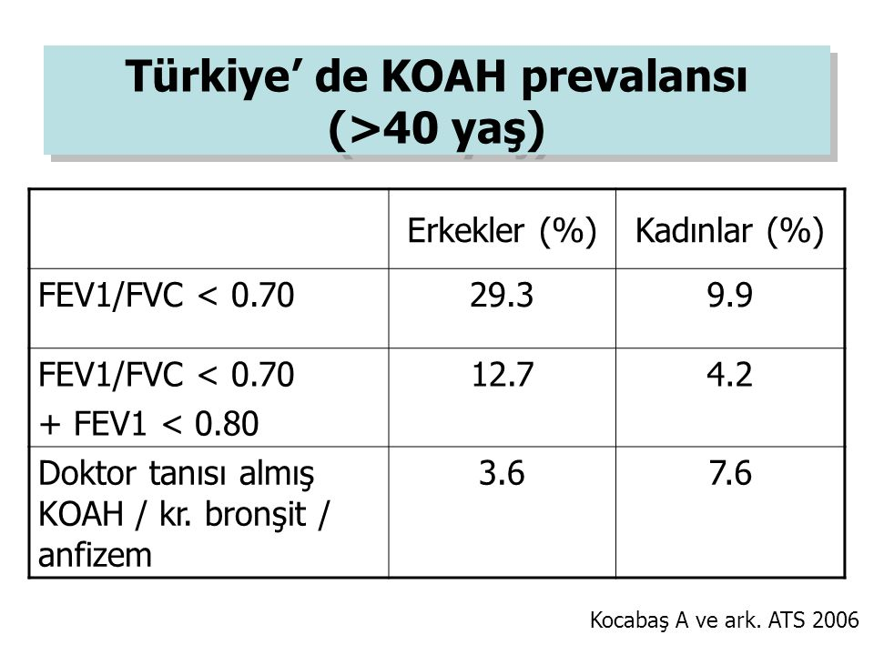 Erkekler (%)Kadınlar (%) FEV1/FVC < 0.7029.39.9 FEV1/FVC < 0.70 + FEV1 < 0.80 12.74.2 Doktor tanısı almış KOAH / kr. bronşit / anfizem 3.67.6 Türkiye'
