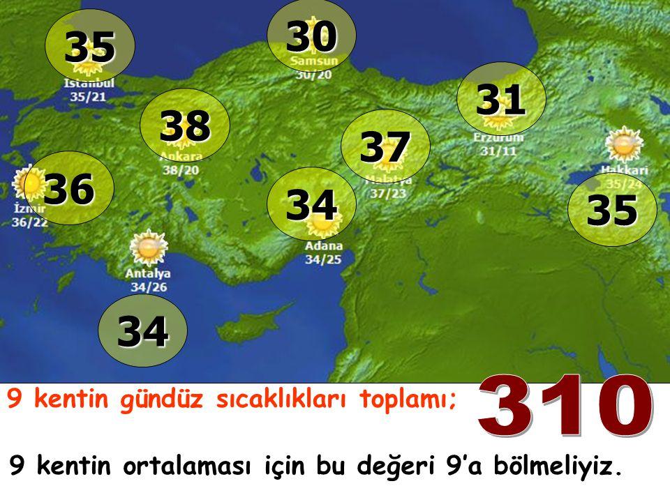 9 kentin gündüz sıcaklıkları toplamı; 35 36 34 38 30 34 37 31 35 9 kentin ortalaması için bu değeri 9'a bölmeliyiz.