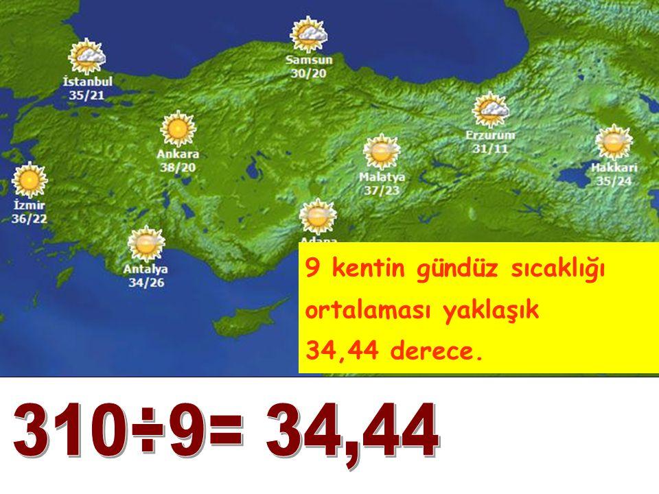 9 kentin gündüz sıcaklığı ortalaması yaklaşık 34,44 derece.