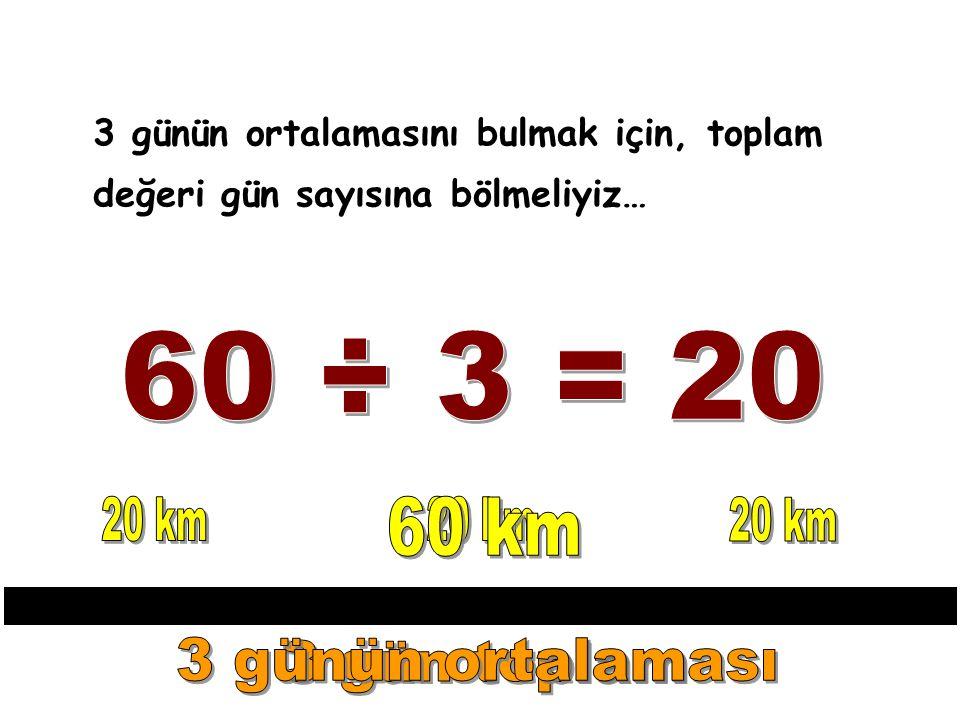 3 günün ortalamasını bulmak için, toplam değeri gün sayısına bölmeliyiz…