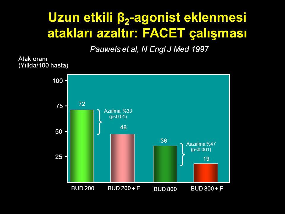 Atak oranı (Yıllda/100 hasta) BUD 200 BUD 800 BUD 200 + F BUD 800 + F 25 50 75 100 72 36 48 19 Azalma  %33 (p<0.01) Aazalma %47 (p<0.001) Uzun etkili β 2 -agonist eklenmesi atakları azaltır: FACET çalışması Pauwels et al, N Engl J Med 1997