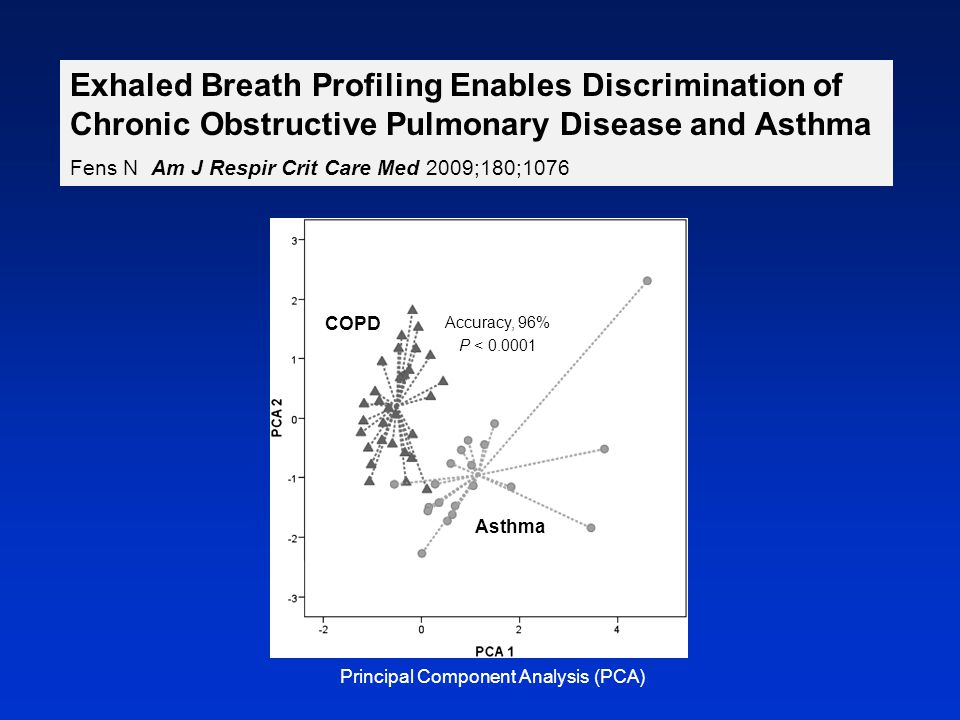 Exhaled Breath Profiling Enables Discrimination of Chronic Obstructive Pulmonary Disease and Asthma Fens N Am J Respir Crit Care Med 2009;180;1076 COP