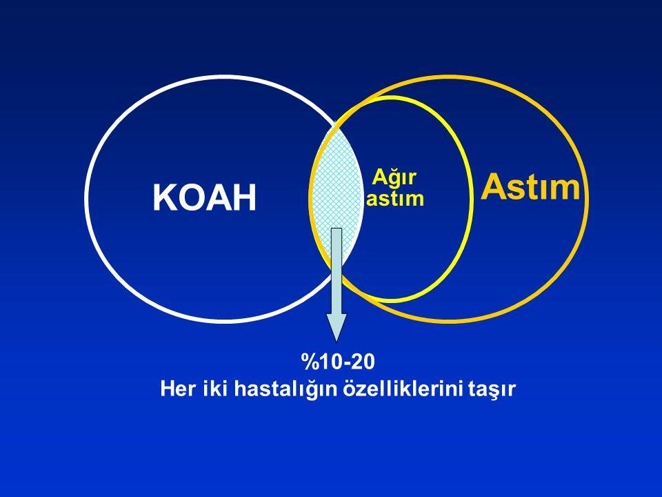 KOAH Ağır astım %10-20 Her iki hastalığın özelliklerini taşır Astım