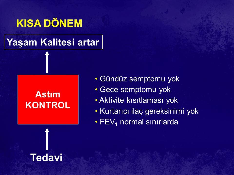 Astım KONTROL Tedavi Yaşam Kalitesi artar KISA DÖNEM Gündüz semptomu yok Gece semptomu yok Aktivite kısıtlaması yok Kurtarıcı ilaç gereksinimi yok FEV