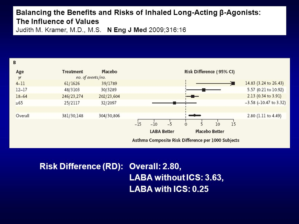 Balancing the Benefits and Risks of Inhaled Long-Acting β-Agonists: The Influence of Values Judith M. Kramer, M.D., M.S. N Eng J Med 2009;316:16 FDA M