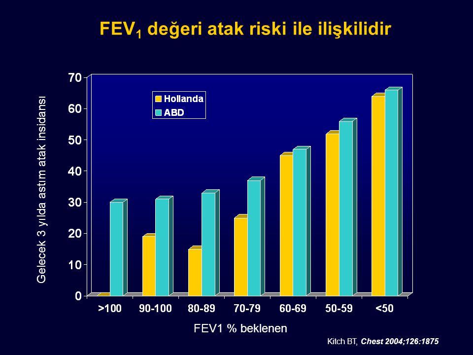 FEV 1 değeri atak riski ile ilişkilidir Kitch BT, Chest 2004;126:1875 FEV1 % beklenen Gelecek 3 yılda astım atak insidansı