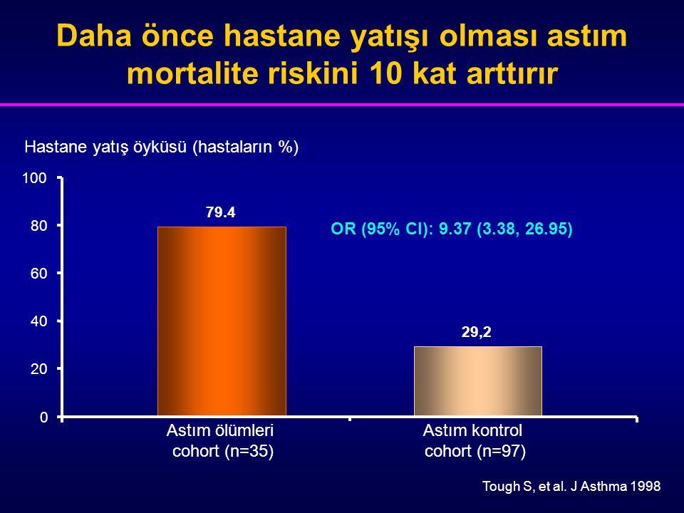 Daha önce hastane yatışı olması astım mortalite riskini 10 kat arttırır Astım ölümleri cohort (n=35) Hastane yatış öyküsü (hastaların %) Astım kontrol