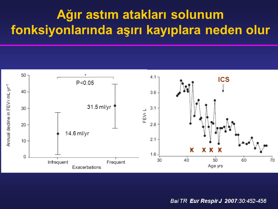 Ağır astım atakları solunum fonksiyonlarında aşırı kayıplara neden olur Bai TR Eur Respir J 2007:30:452-456 ICS xxxx 14.6 ml/yr 31.5 ml/yr P<0.05