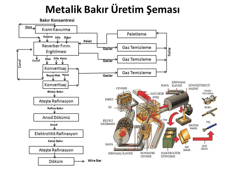 Metalik Bakır Üretim Şeması