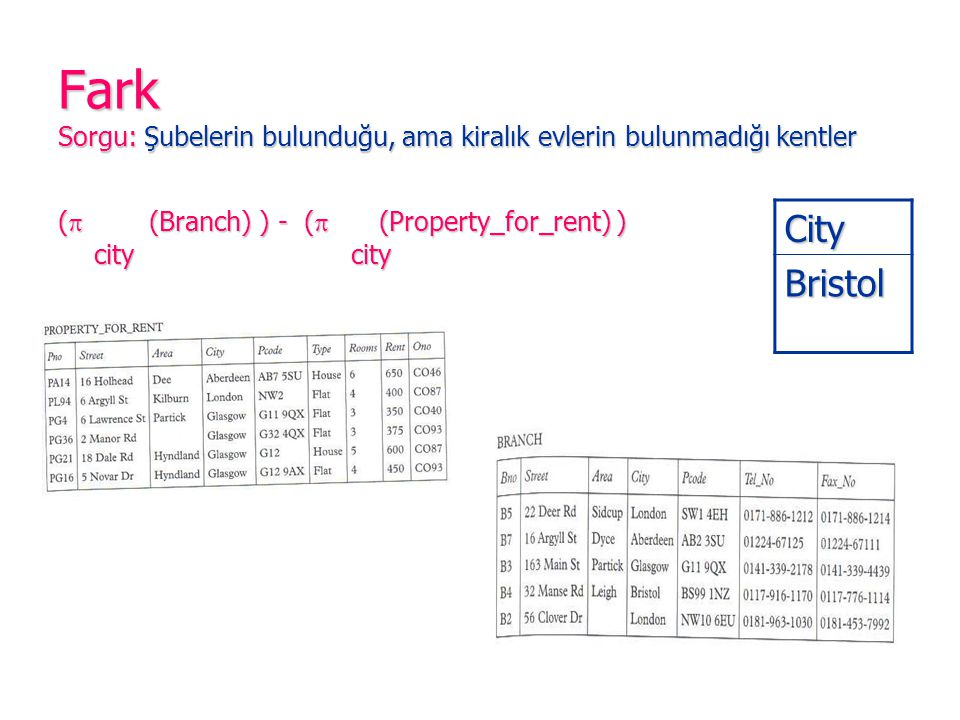Fark Sorgu: Şubelerin bulunduğu, ama kiralık evlerin bulunmadığı kentler (  (Branch) ) - (  (Property_for_rent) ) city city City Bristol