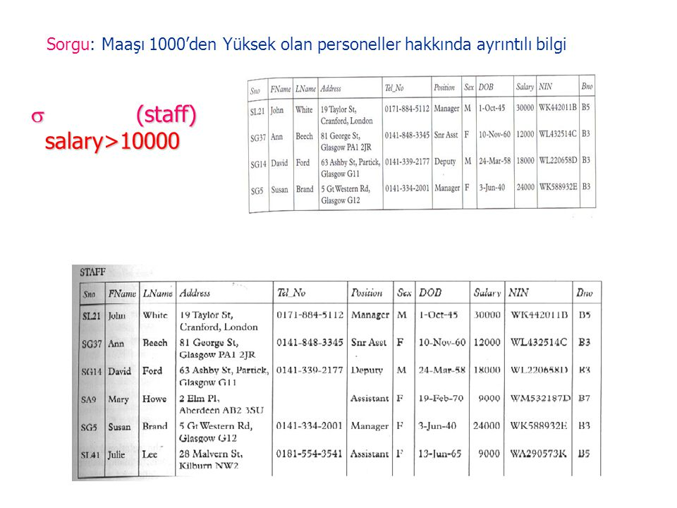  (staff) salary>10000 Sorgu: Maaşı 1000'den Yüksek olan personeller hakkında ayrıntılı bilgi