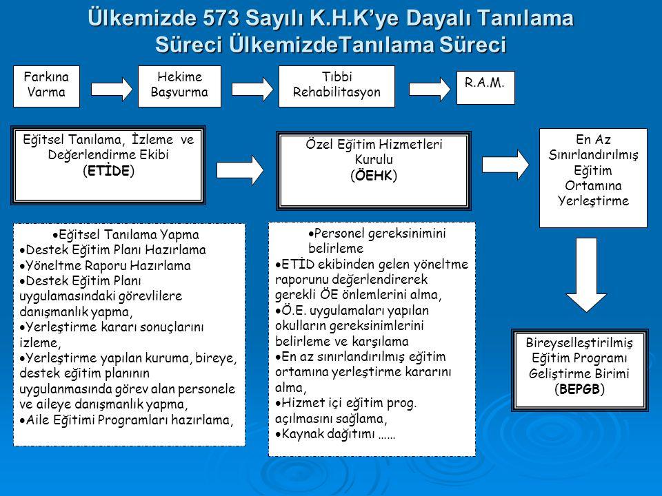 Ülkemizde 573 Sayılı K.H.K'ye Dayalı Tanılama Süreci ÜlkemizdeTanılama Süreci Farkına Varma Hekime Başvurma Tıbbi Rehabilitasyon R.A.M. En Az Sınırlan