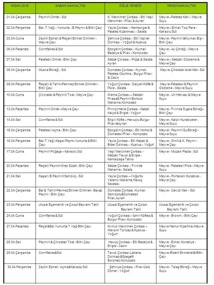 04-2014 Yemek Listesi NİSAN 2015SABAH KAHVALTISIÖĞLE YEMEĞİİKİNDİ KAHVALTISI 01.04.ÇarşambaPeynirli Omlet - SütK. Mercimek Çorbası - Etli Yeşil Mercim