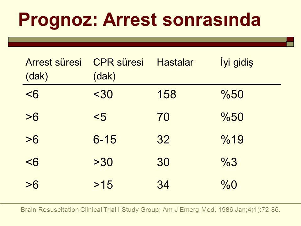Prognoz: Arrest sonrasında Arrest süresi (dak) CPR süresi (dak) Hastalarİyi gidiş <6<30158%50 >6<570%50 >66-1532%19 <6>3030%3 >6>1534%0 Brain Resuscitation Clinical Trial I Study Group; Am J Emerg Med.