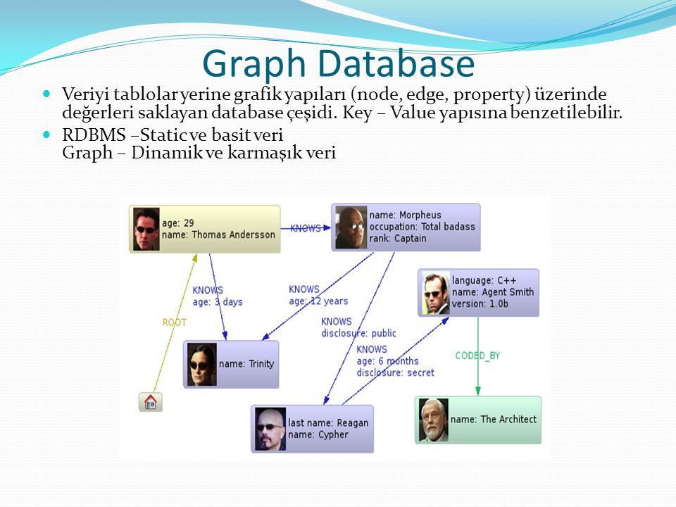 Graph Database Veriyi tablolar yerine grafik yapıları (node, edge, property) üzerinde değerleri saklayan database çeşidi. Key – Value yapısına benzeti