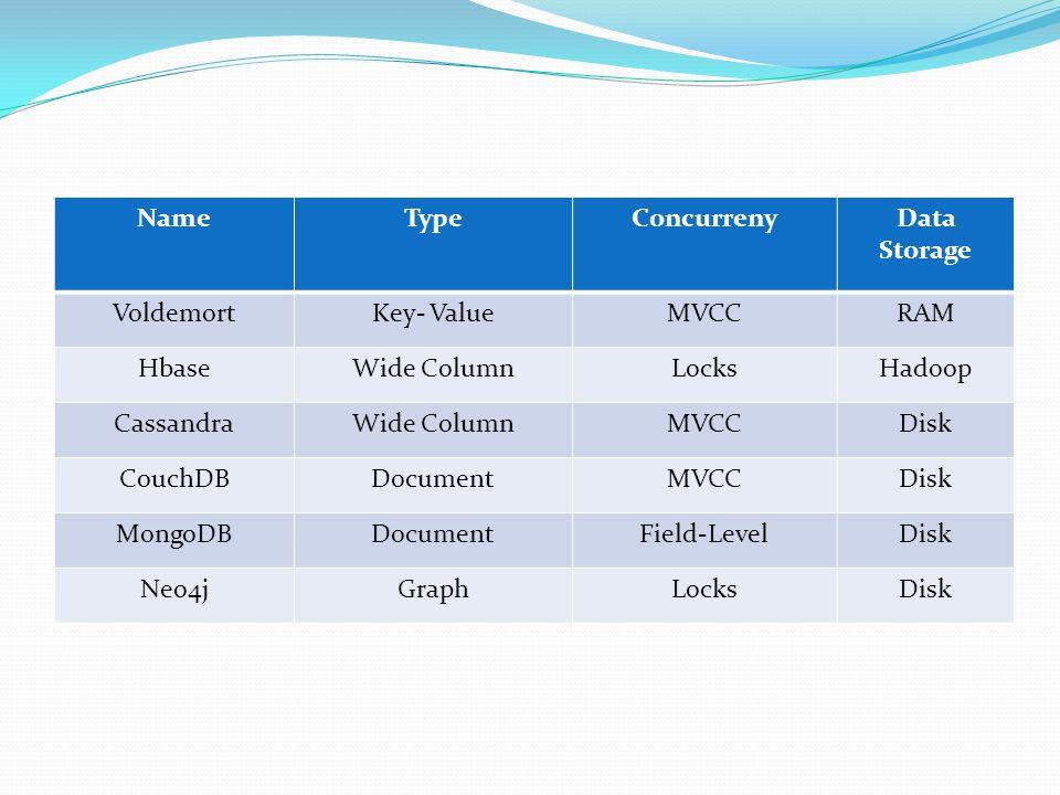 NameTypeConcurrenyData Storage VoldemortKey- ValueMVCCRAM HbaseWide ColumnLocksHadoop CassandraWide ColumnMVCCDisk CouchDBDocumentMVCCDisk MongoDBDocu