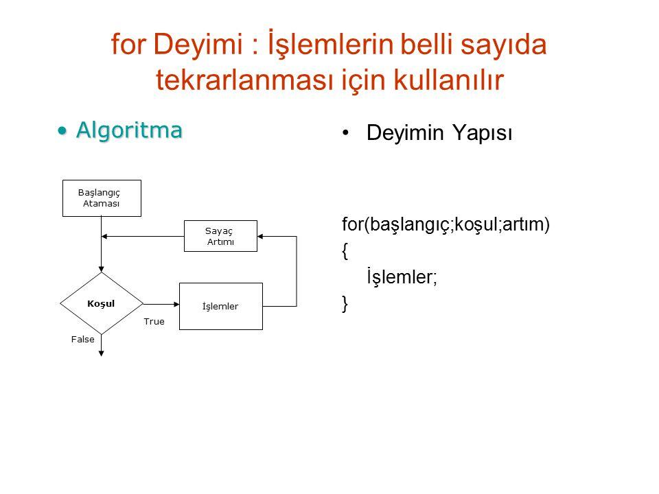 for Deyimi : İşlemlerin belli sayıda tekrarlanması için kullanılır Deyimin Yapısı for(başlangıç;koşul;artım) { İşlemler; } Algoritma Algoritma Başlangıç Ataması Koşul İşlemler Sayaç Artımı True False
