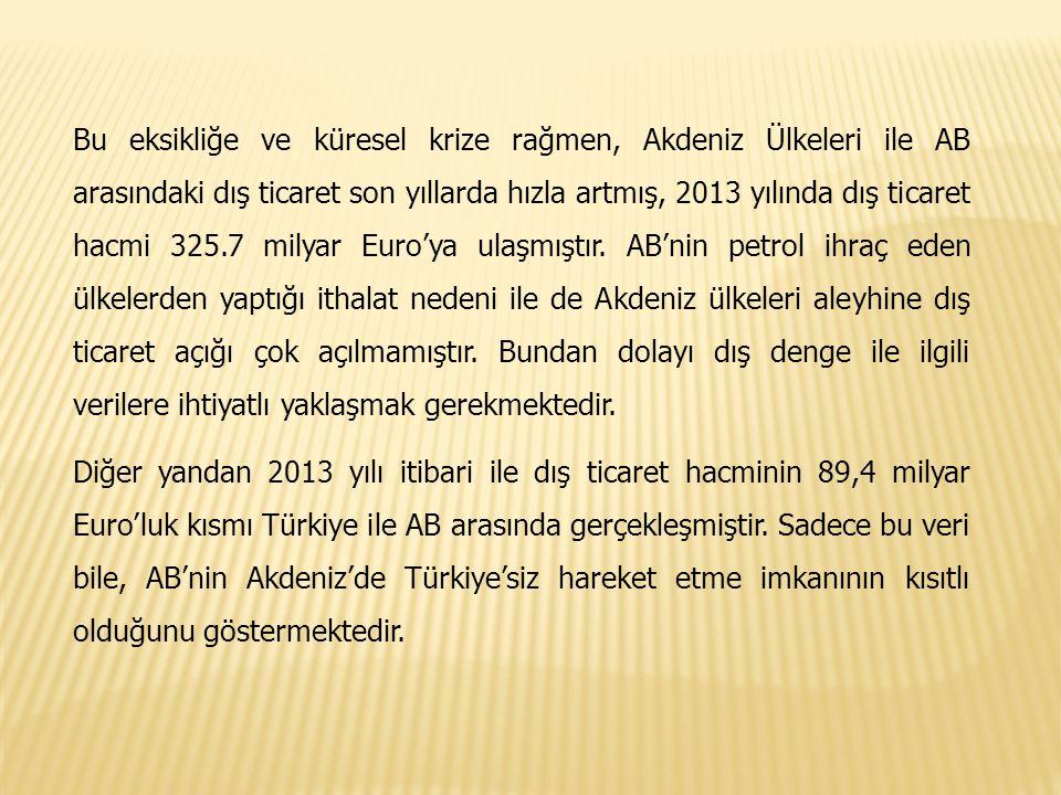 Tablo 2: Akdeniz Birliği-AB Dış Ticaret Hacmi 2011-2013, Milyar Euro YıllarAB İthalatAB İhracat Dış Ticaret Dengesi 2011131.8161.930.1 2012154.9175.120.2 2013146.0179.733.7 Kaynak:http://ec.europa.eu/trade/policy/countries-and-regions/regions/euro- mediterranean-partnership/.Erişim Tarihi:10/6/2014.http://ec.europa.eu/trade/policy/countries-and-regions/regions/euro- mediterranean-partnership/