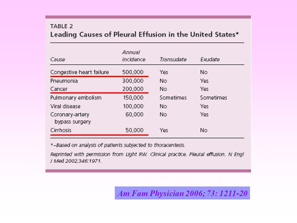 InflamasyonKollojen Birikimi Eksüda Plevral sıvı LDH / Nükeluslu hücreler Transüda Entrap Akciğer Nonspesifik fibrinöz plörit Trap Akciğer Fibröz kalınlaşma   ZAMAN  Chest 2007; 131: 206-213   ZAMAN 
