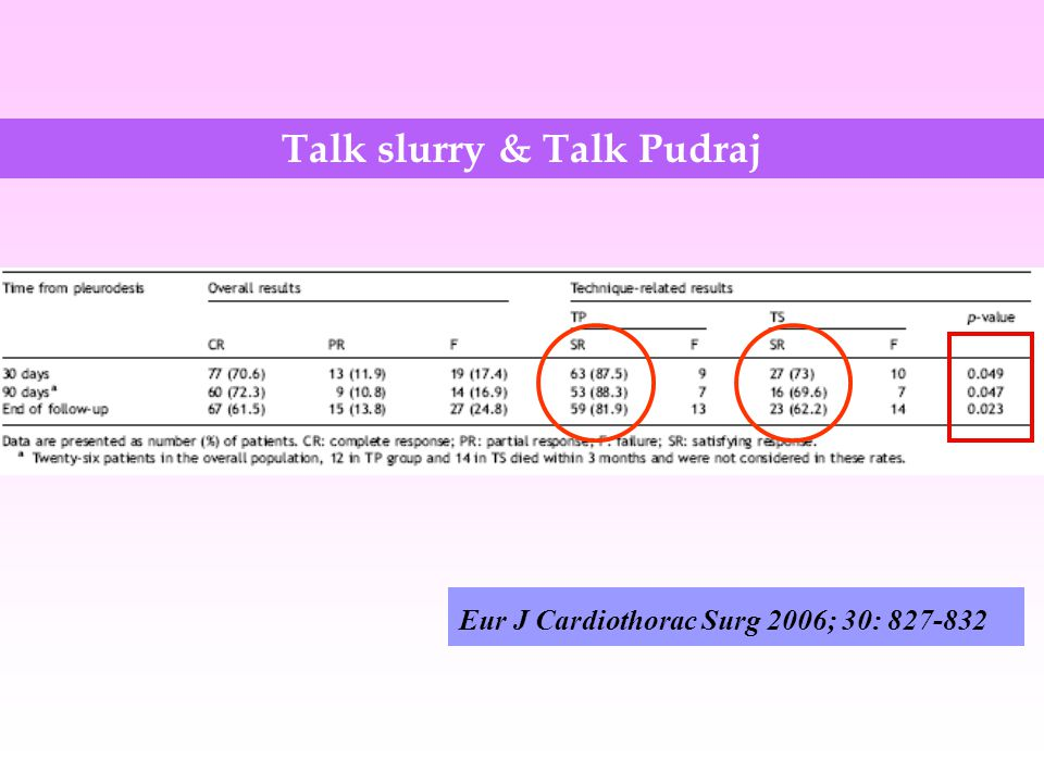 Eur J Cardiothorac Surg 2006; 30: 827-832 Talk slurry & Talk Pudraj