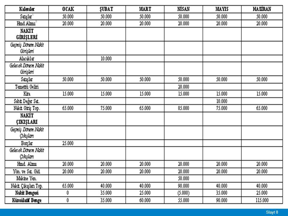 Slayt 9 Nakit Bütçesi Uygulaması- 3 ■ Aşağıdaki verilerden yararlanarak X işletmesinin 2010 yılının Nisan, Mayıs, Haziran aylarına ait üç aylık dönemi için nakit bütçesini düzenleyiniz.