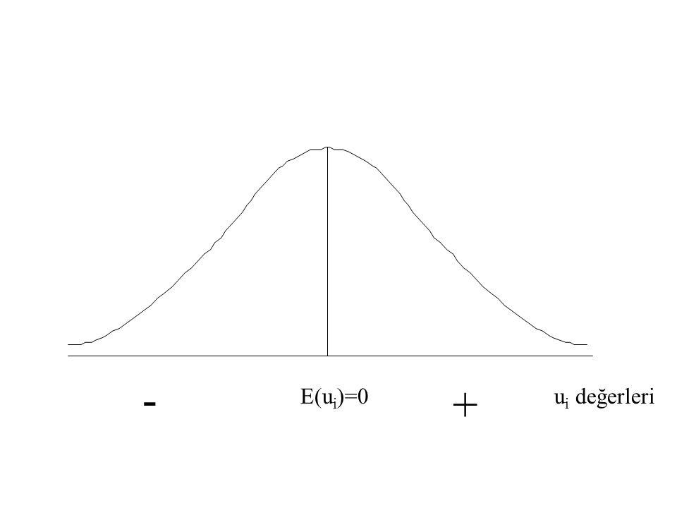 Hatalarda Normal Dağılım EKK tahmincilerinin olasılık dağılımları u i 'nin olasılık dağılımı hakkında yapılan varsayıma bağlıdır.  tahminleri için uy