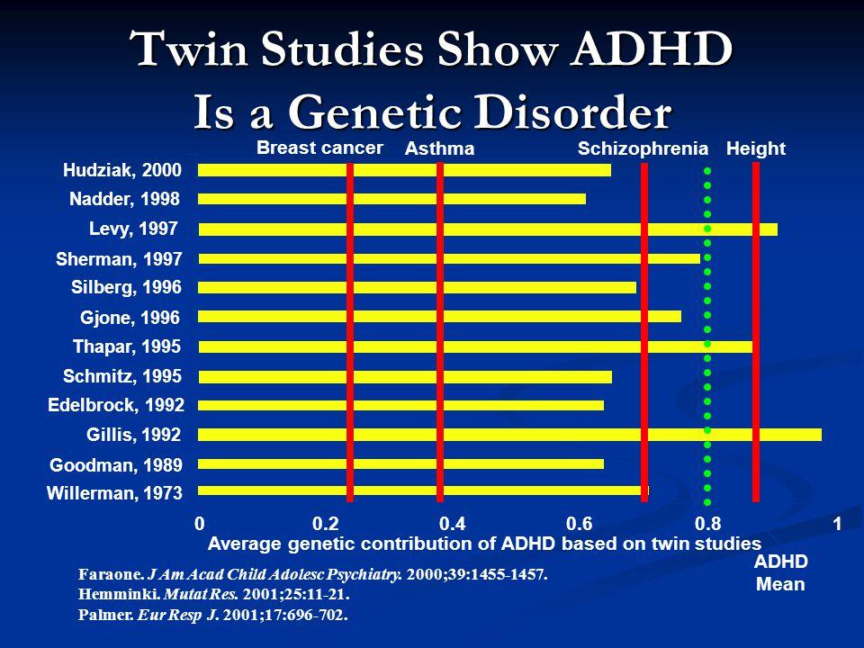 Faraone. J Am Acad Child Adolesc Psychiatry. 2000;39:1455-1457. Hemminki. Mutat Res. 2001;25:11-21. Palmer. Eur Resp J. 2001;17:696-702. Willerman, 19