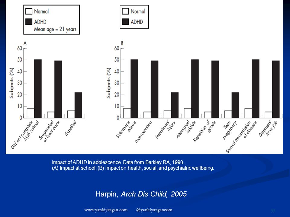 Impact of ADHD in adolescence.Data from Barkley RA, 1998.
