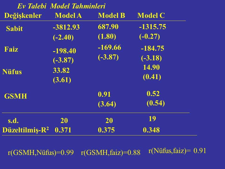 Çoklu Doğrusal Bağlantı Problemini Ortadan Kaldırma Yolları 2.Kesit ve Zaman Serilerinin Birleştirilmesi lnY = b 1 + b 2 lnP tA + b 3 lnI t +b 4 lnP tB + u lnY - b 3 lnI t = b 1 + b 2 lnP tA +b 4 lnP tB + u lnY* = b 1 + b 2 lnP tA +b 4 lnP tB + u 3.Bazı Değişkenlerin Modelden Çıkarılması, 4.Değişkenleri Dönüştürme Yöntemi, 5.Ek veya Yeni Örnek Verisi Temin etme, 6.Diğer Yöntemler.