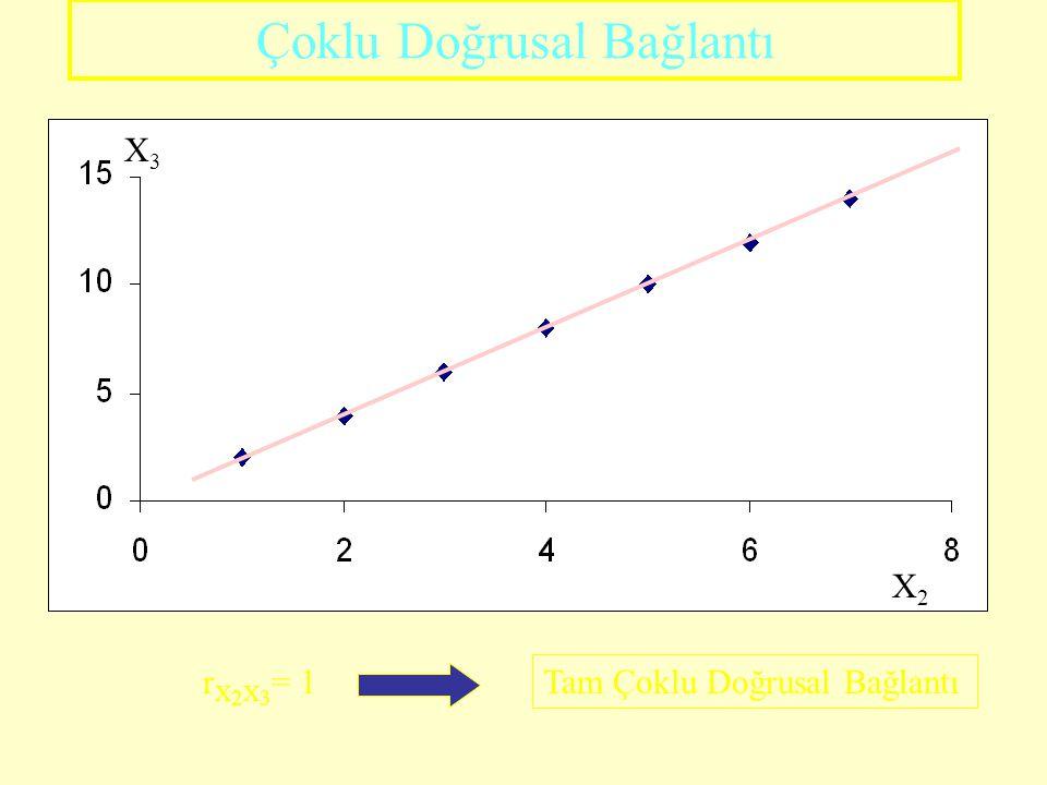 Çoklu Doğrusal Bağlantı X3X3 X2X2 r X 2 X 3 = 1 Tam Çoklu Doğrusal Bağlantı