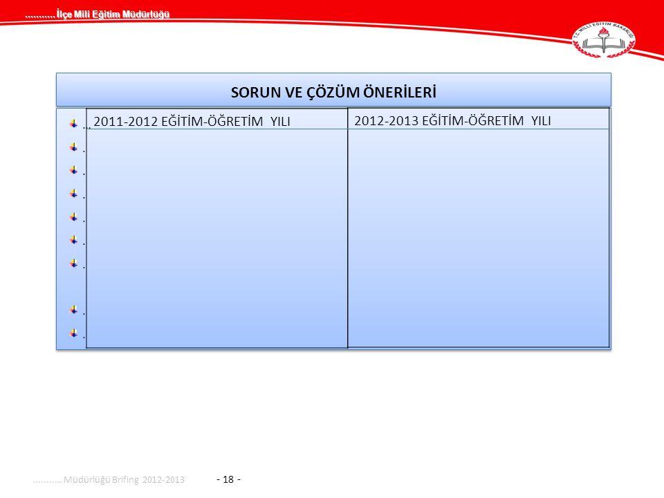 ........... İlçe Mili Eğitim Müdürlüğü SORUN VE ÇÖZÜM ÖNERİLERİ …........…........ …........…................... Müdürlüğü Brifing 2012-2013 - 18 - 20