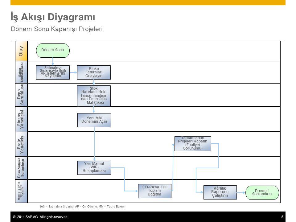 ©2011 SAP AG. All rights reserved.5 İş Akışı Diyagramı Dönem Sonu Kapanışı Projeleri Depo Sorumlusu Proje Yöneticisi Merkezi maliyet muhasebesi çalışa