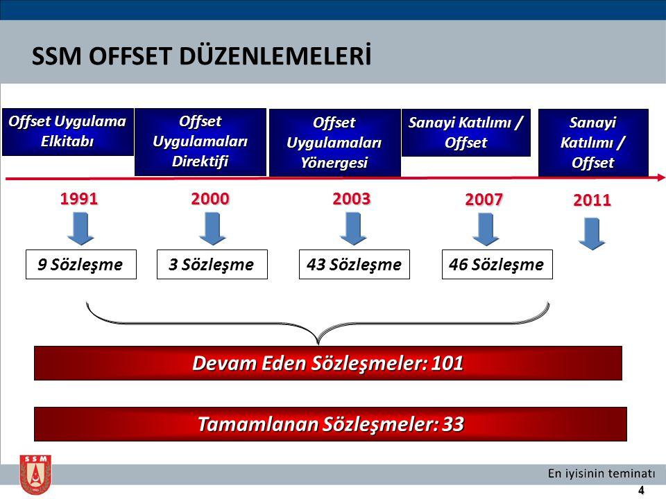 4 Offset Uygulama Elkitabı 199120002003 2007 Offset Uygulamaları Direktifi 9 Sözleşme3 Sözleşme43 Sözleşme46 Sözleşme Devam Eden Sözleşmeler: 101 Tama