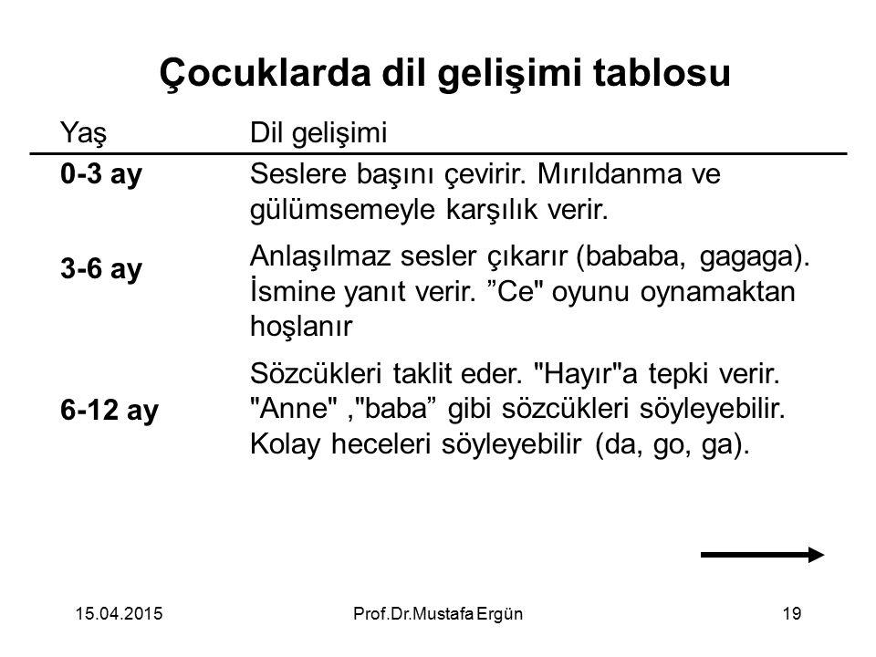 15.04.2015Prof.Dr.Mustafa Ergün19 Çocuklarda dil gelişimi tablosu Yaş 0-3 ay 3-6 ay 6-12 ay Dil gelişimi Seslere başını çevirir. Mırıldanma ve gülümse